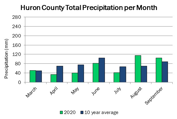 huron_precip_sep10