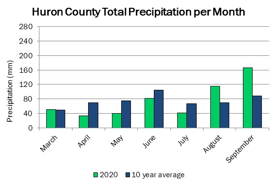 huron_precip_sep17