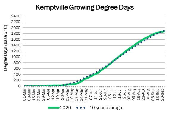 kemptville_GDD_sep24
