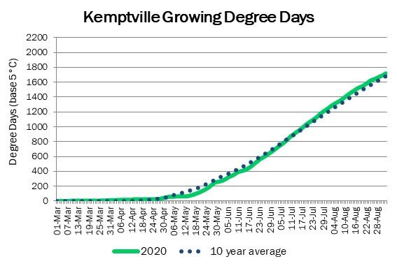 kemptville_GDD_sep3