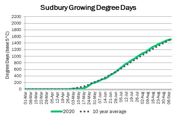 sudbury_GDD_sep10