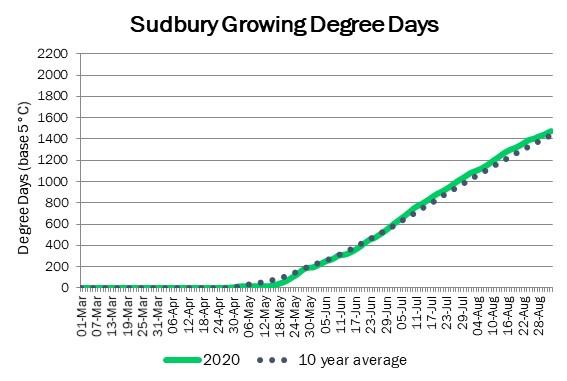 sudbury_GDD_sep3