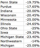 percent-decline