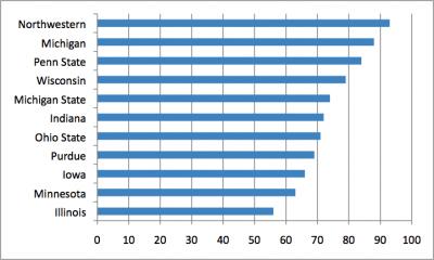 Big Ten Graduation Rates