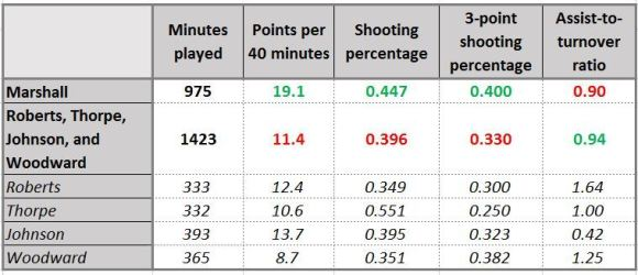 shootingguardsmetrics