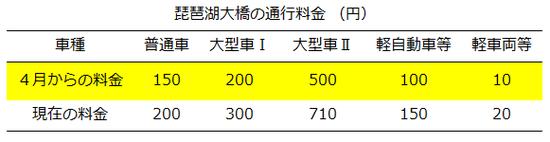 琵琶湖 大橋 通行 料