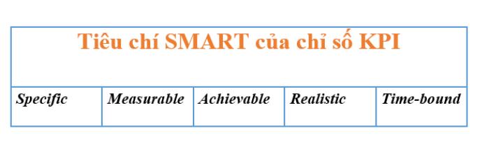 Tiêu chí SMART của Chỉ số KPI