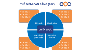 BSC - Thẻ điểm cân bằng