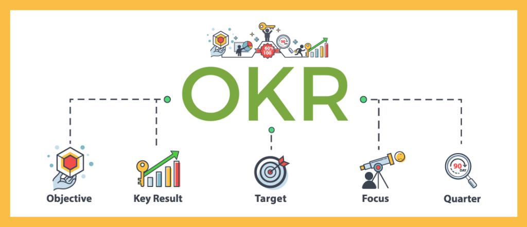 OKR – Xu hướng quản trị mục tiêu mới nhất