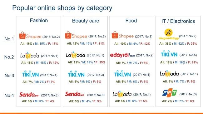 Top sàn thương mại điện tử Việt Nam