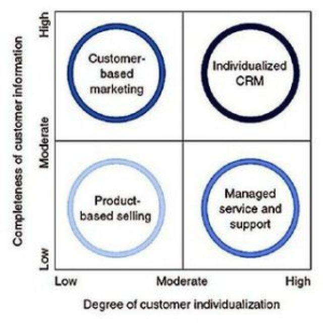 Chiến lược kinh doanh và chiến lược khách hàng là hai yếu tố cơ bản trong chiến lược CRM.