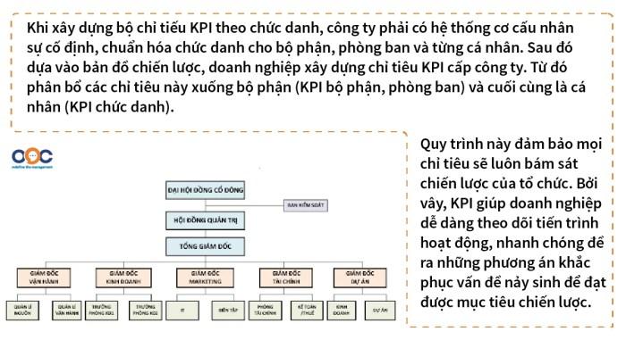 Cơ cấu tổ chức điển hình của doanh nghiệp Bất động sản
