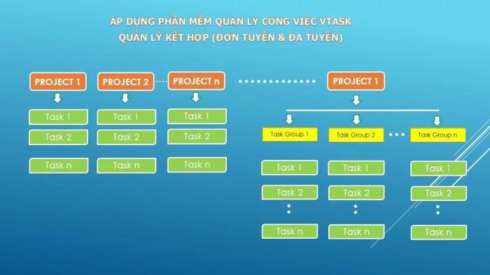 Mô hình quản lý công việc đa tuyến và đơn tuyến