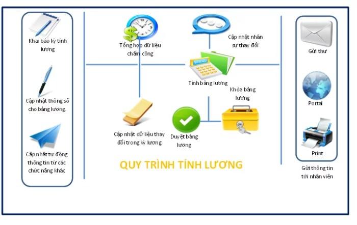 Phần mềm lương TiT