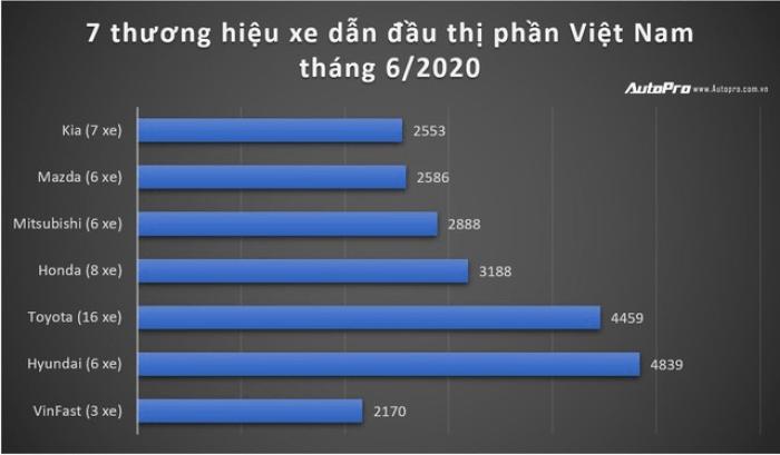 7 thương hiệu xe dẫn đầu thị phần Việt Nam tháng 6/2020