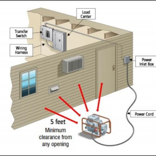 connecting a generator to a home