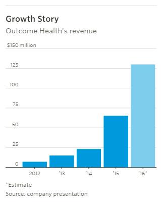 outcome health revenue graph