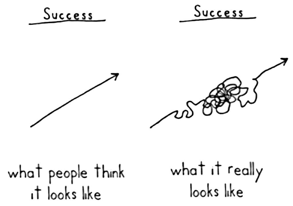Success isn't a straight line