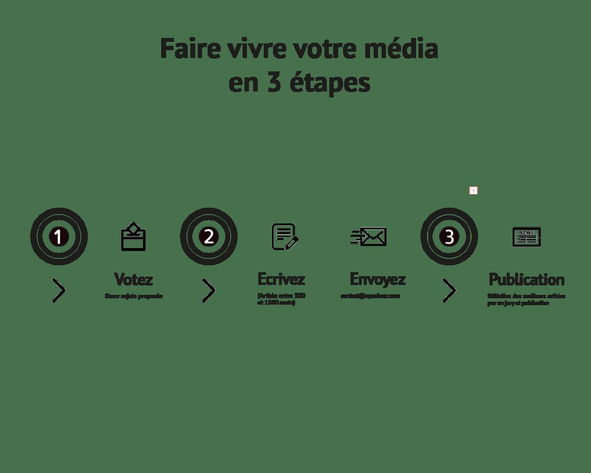 Infographie faire vivre votre média en trois étapes.