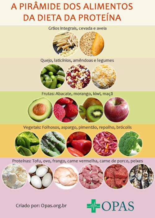 Pirâmide dos alimentos de baixo carboidratos