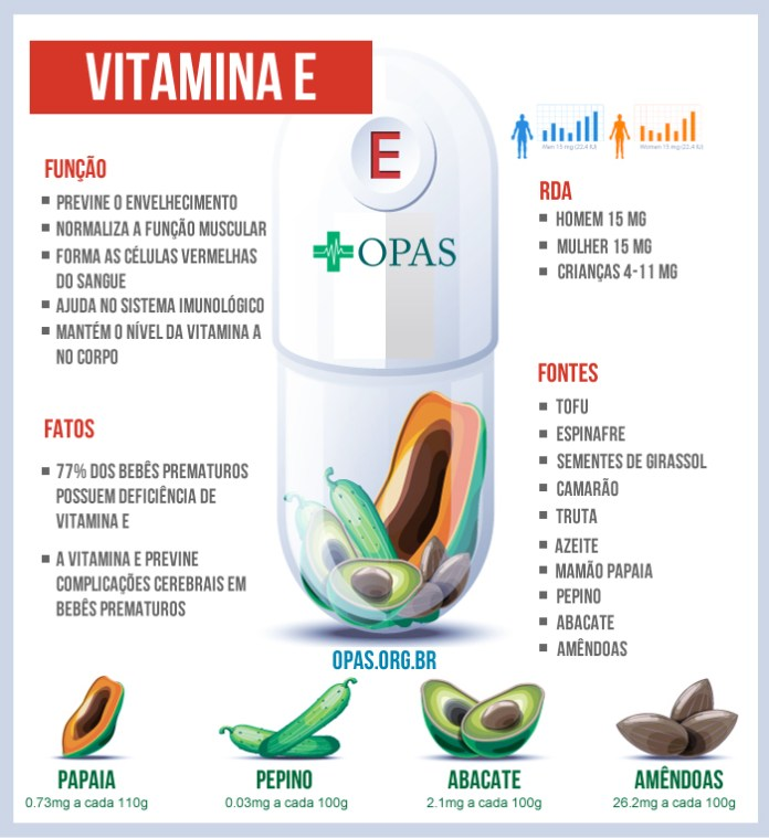 Infográfico da vitamina E