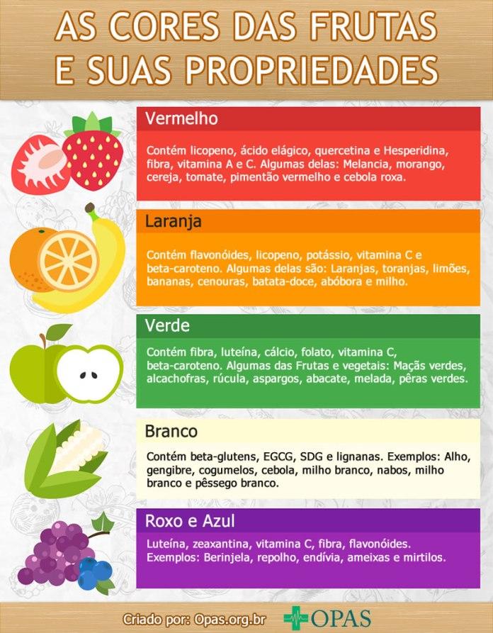 Infográfico: Cores das Frutas