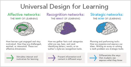 Image result for universal design for learning