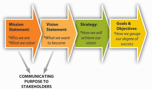 27.27 The Roles of Mission, Vision, and Values – Principles of