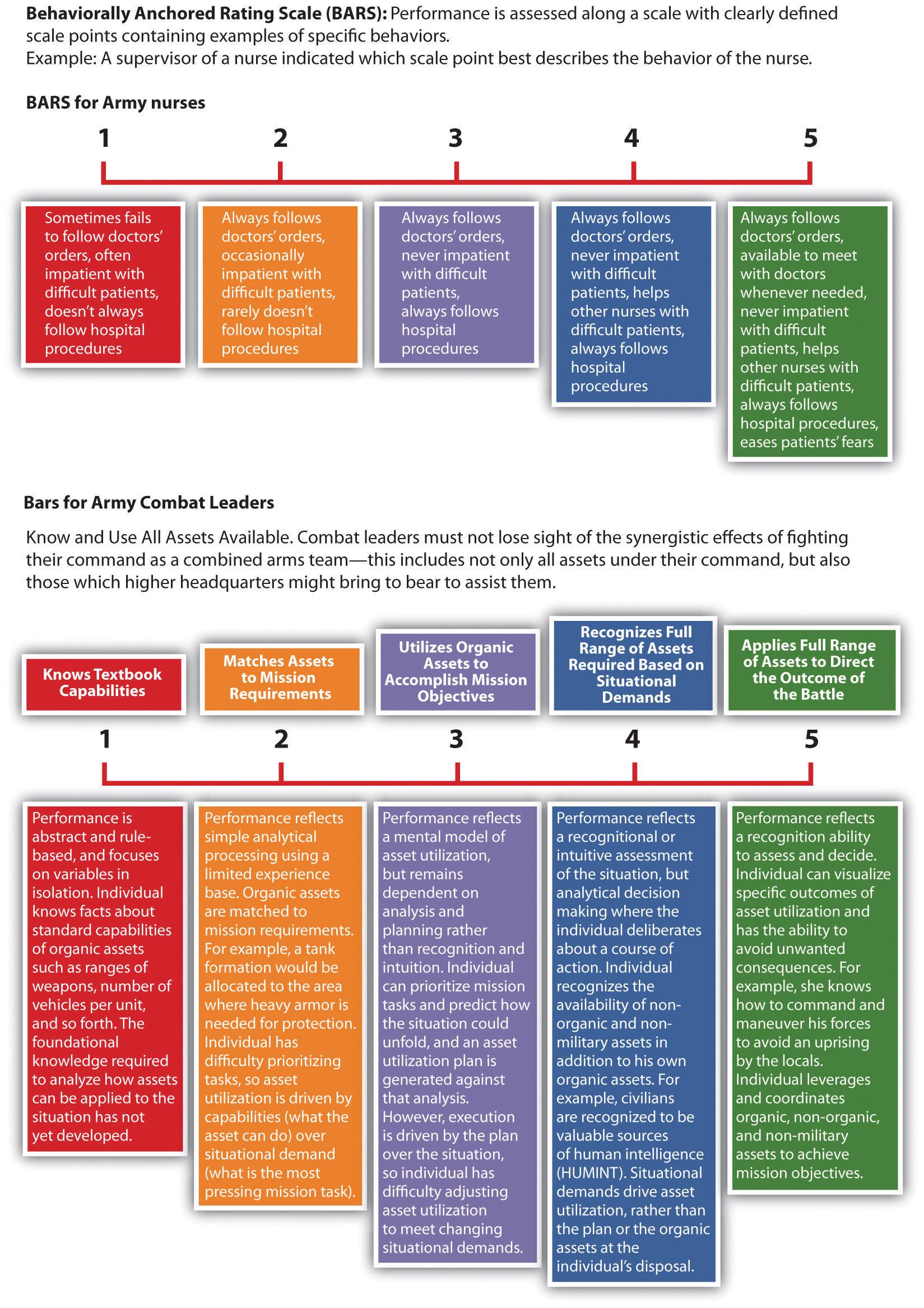 11 2 Appraisal Methods Human Resource Management