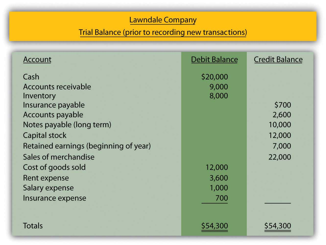 4 4 Preparing Journal Entries Financial Accounting