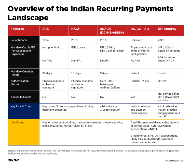 Indian recurring payments landscape | Open