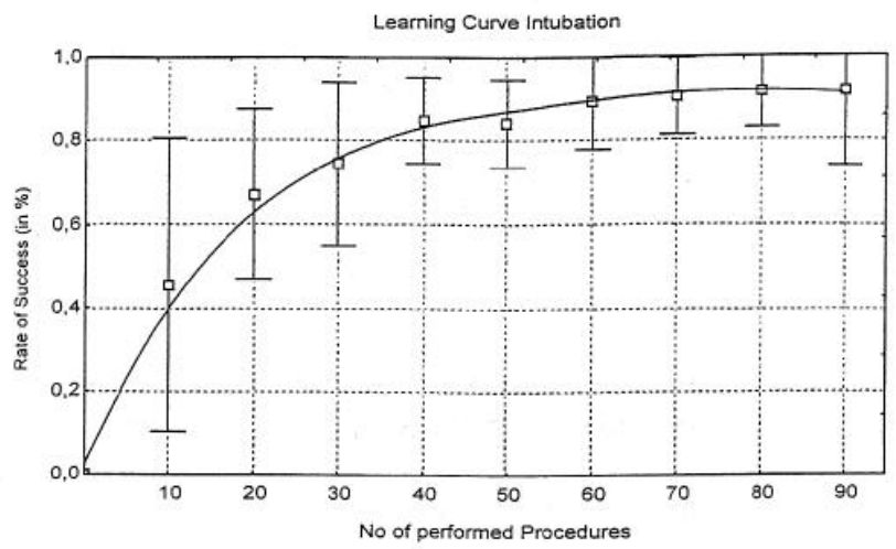 How many intubations does it take to become competent?