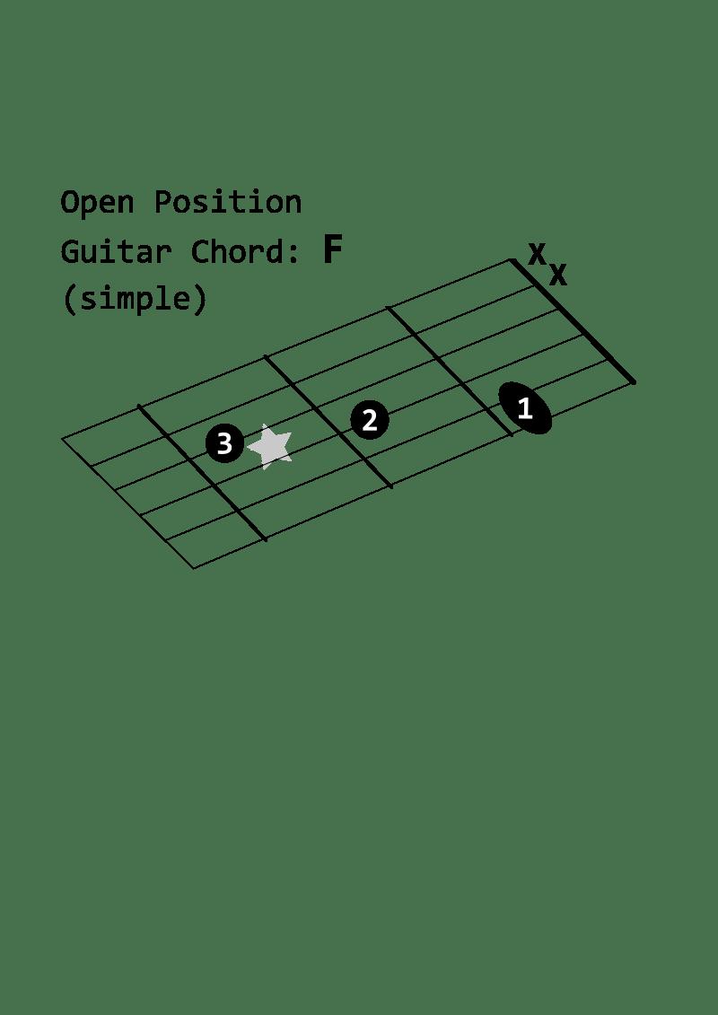 Dm7 Guitar Chord Diagram Open