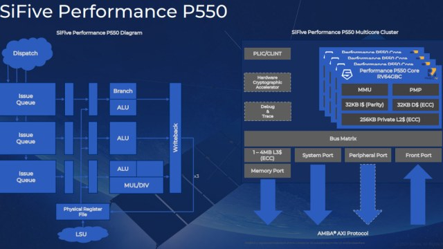 SiFive P550 RISC-V