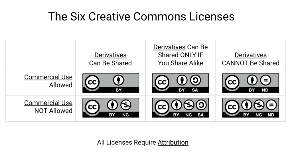 The six Creative Commons licenses