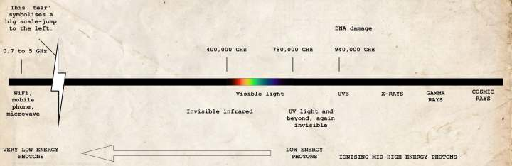A diagram of electromagnetic radiation. Far right, we see the dangerous types of radiation: cosmic rays, x-rays, gamma rays, UV-light. In the middle, we see visible light. Far left, we see the lowest energy photons: WiFi, mobile phones, microwave ovens.