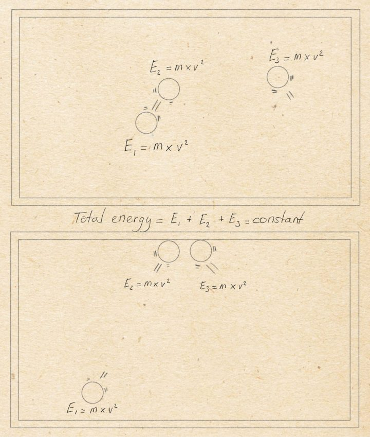 A sketch of a carom billiards table. First panel: three balls on the billiards table have different velocities. Second panel: the three balls have bounced and moved and have, again, different velocities. The sum of the products of the mass of the balls with its velocity squared, of all balls, is constant, however.