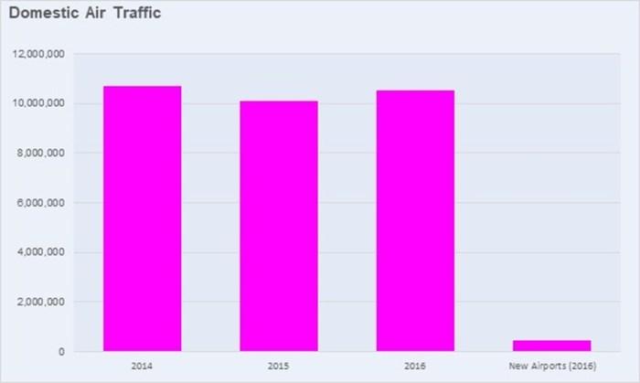 Chart L: Domestic Air Passengers Traffic
