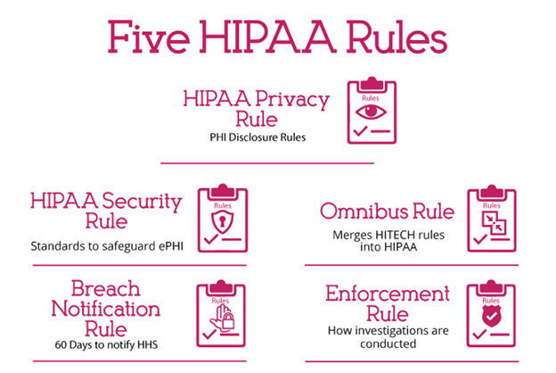 Infographic 5 HIPAA rules explained