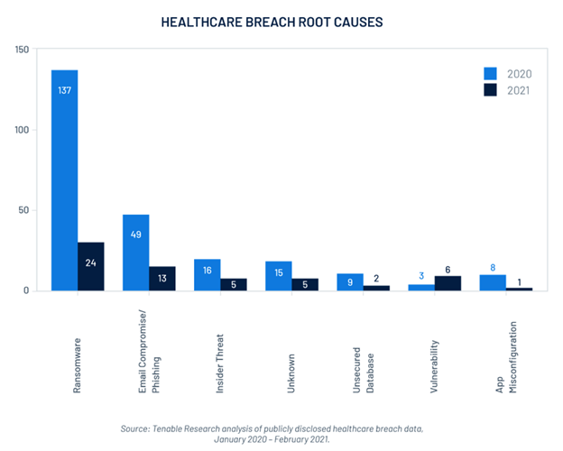 Root causes of healthcare breaches – (Tenable research)