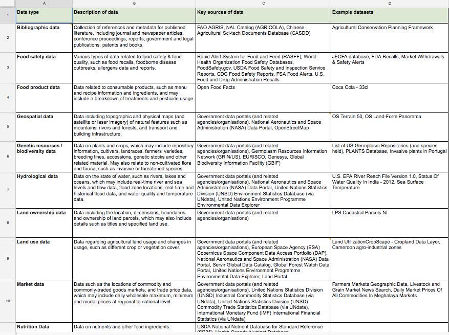 ODI Data Google Spreadsheet