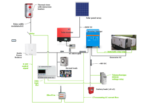 Energy diversion in an offgrid system | Archived Forum