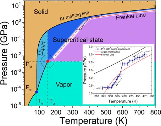 Argon pressuretemperature phase diagram with the new t