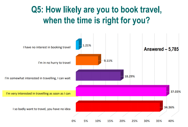 TripCentral Survey results