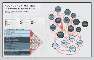 Adjacency Matrix  Bubble Diagram – Revision – ARCH3510
