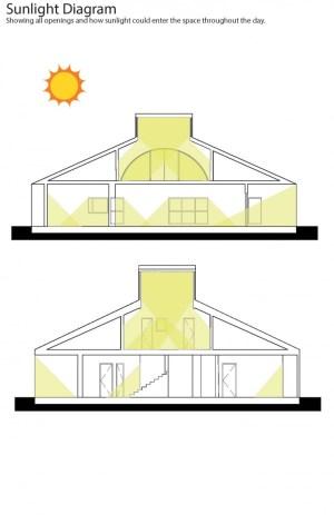 Diagrams for Venturi House, Cory Breegle   ARCH2310 Design