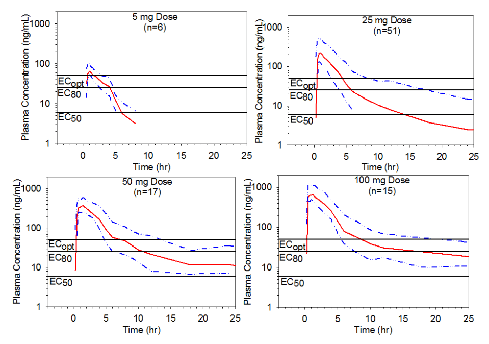 Figure 4. Mean pooled plasma preladenant concentration-time profiles with upper 75% range following single oral doses of 5, 25, 50, or 100 mg of preladenant.
