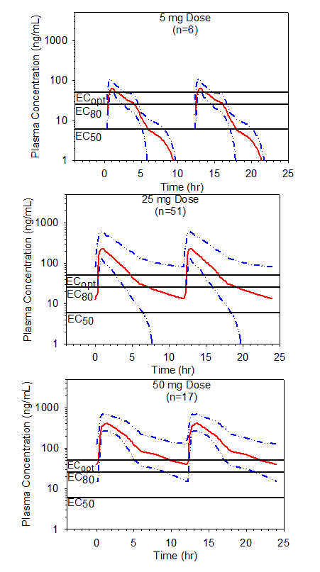 These three graphs show the simulated mean steady-state plasma preladenant concentrations following single dosages of preladenant.