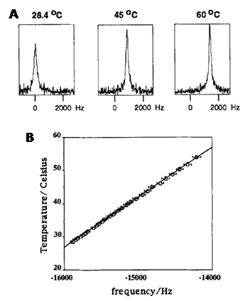Figure 19. 59Co NMR in vivo thermometry with liposomes containing a cobalt complex