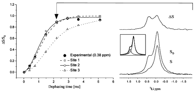 Figure 8 shows the carbon-13 and lithium-7 dipolar recoupling analysis of lithium binding to an Escherichia coli inositol monophosphatase (SuhB)